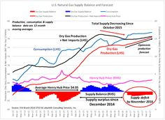 Graph predicting natgas prices will start climbing again later this year