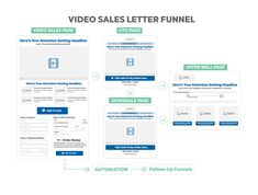 """A video sales letter funnel has a video that makes the sale for your product or service. Often times people will hide the """"Add To Cart"""" button until after the video has revealed the price. This isn't necessary, but simple to do inside of ClickFunnels. The video sales letter sells your product, you can include an Order Form Bump on the order form, and then we normally have an upsell and potentially a downsale."""