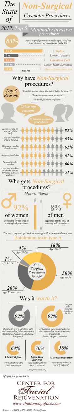 Check out this Infographic, provided by a medical spa in Chattanooga,  illustrating the state of non-surgical cosmetic procedures and learn some  intere