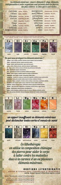 Tableau des pierres et oligo-éléments, composition chimique des pierres et cristaux de lithothérapie