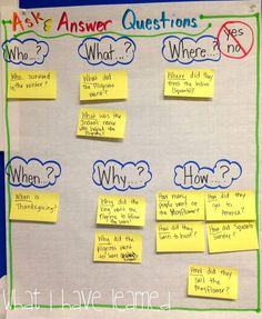 Classroom Anchor Charts | What I Have Learned