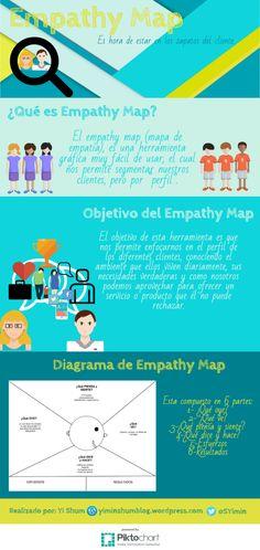 Hola: Una infografía sobrequé es el Mapa de Empatía. Vía Un saludo