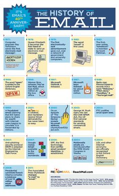 The History of Email Infographic #Infographics