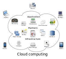 Cloud computing - Wikipedia, the free encyclopedia
