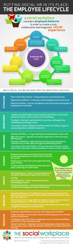 Putting Social HR in Its Place: the Employee Lifecycle [Infographic]