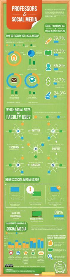 Sociale media en docenten (een infografiek)