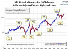 Secular bear and bull markets in the S&P from 1871 to 2014.