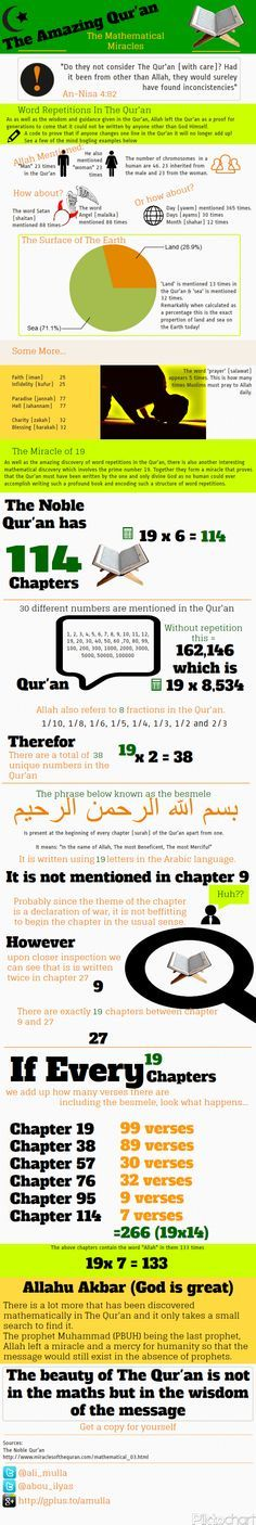 This infographic illustrates some of the mathematical miracles of The Noble Qur'an. Helping prove that it could not have been written by other than G