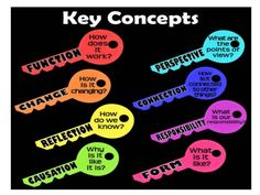Enquiry-Based Maths: The Power of the PYP Key Concepts