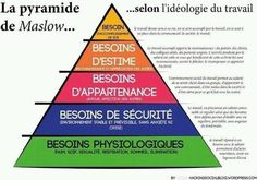 La pyramide de Maslow - Hacked By Sneaky Abraham Maslow, Grilling Gifts, Consumerism, Positive Attitude, Self Development, Self Improvement, Good To Know, Are You Happy, Leadership