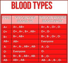Here is a handy blood type chart for you Daily Health Tips Nursing School Notes, Medical School, Nursing Schools, Lpn Schools, Medical Facts, Medical Information, Don Du Sang, Nursing Tips, Funny Nursing