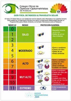 Guía fácil para entender el UV y la protección adecuada para cada nivel
