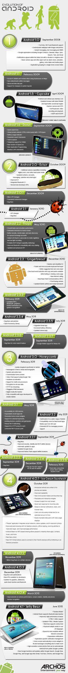 La evolución de Android #infografia #infographic #software #android