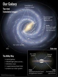 It is just one of billions of galaxies in our universe, but the Milky Way is our galaxy, our home in the universe. The Milky Way contains the closest examples of stars, planets, nebulae, black holes, and other objects that likely reside in every galaxy throughout the cosmos. By studying the Milky Way in the infrared, the Webb Telescope will be able to teach us a great deal about our galaxy and others.