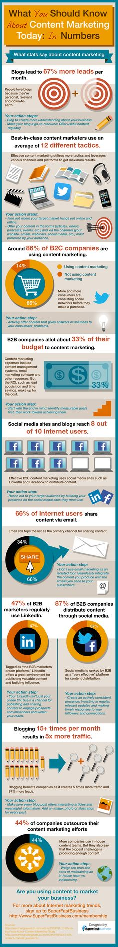 What You Should Know about Content Marketing Today #contentmarketing #infographic