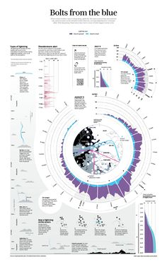 The collection of infographics made for print at the South China Morning Post'. - The collection of infographics made for print at the South China Morning Post'… The collectio - Information Visualization, Data Visualization, Annual Report Design, Journey Mapping, Dashboard Design, Project Dashboard, Graduation Project, Instructional Design, Information Graphics