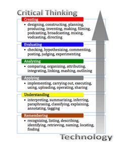 Critical Thinking: Blooms Taxonomy #infographic #albertobokos