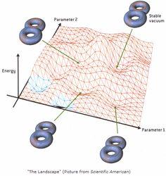 String Theory Landscape