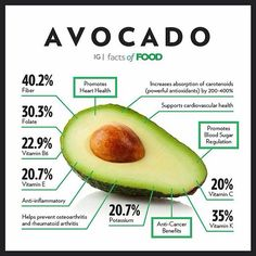 Avacado – Full of Health Benefits – Healthy Drinks And Nutrition
