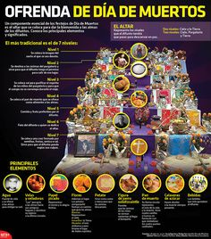 Un componente esencial de los festejos de Día de Muertos es el altar que se coloca para dar la bienvenida a las almas de los difuntos. Conoce los principales elementos y sus significados. #Infographic.