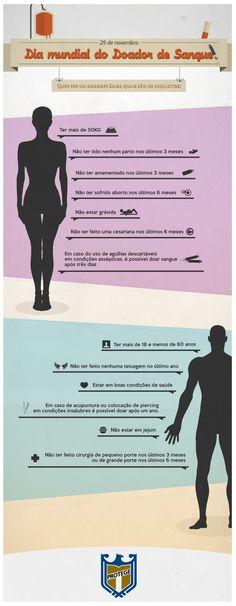 Infográfico - Dia Mundial do Doador de Sangue. Grupo Protege