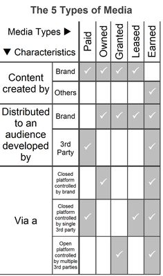 Great reference chart for the new paid-owned-granted-leased-earned (POGLE) media model and which media activities fall within each category.