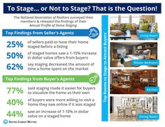 Staging Sells Homes Faster & For More Money!!! Want more information? Call Kate at  (317) 407-5889 #KateStagesandSells #StageStyleSell #Stage2SellwithKate #BuySellBuildStage #KateRossSellsHomes www.KateRossSellsHomes.com