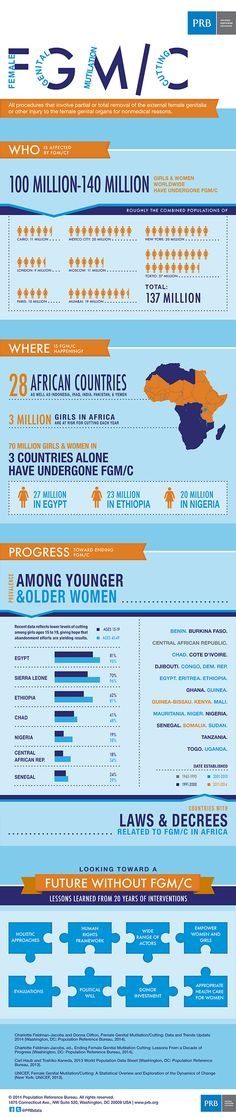 #VAW Female Genital Mutilation/Cutting, around the world, at a glance. Tragic, but there may be some hope