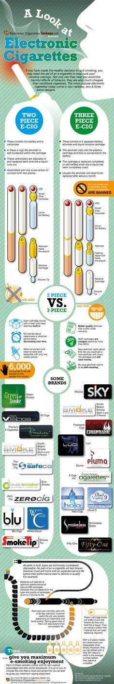 Electronic Cigarette Inforgraphic by ElectronicCigaretteReviews.net  http://itisvapor5.com/