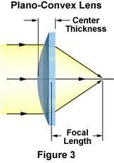 Terahertz Radiation (THz) is a range of radiation wavelengths that occupy a series of frequencies between microwaves and infrared light. This is called the tera