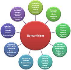 Mind map of romanticism