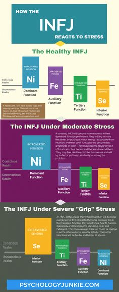 Understanding INFJ Grip Stress - Psychology Junkie INFJ grip stress is a form of chronic or extreme stress that causes INFJs to act in uncharacteristic, impulsive ways. Intj Personality, Myers Briggs Personality Types, Personality Psychology, Personality Descriptions, Color Psychology, Advocate Personality Type, Intj And Infj, Infj Traits, Infj Type
