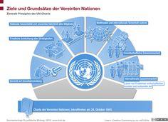 Ziele und Grundsätze der Vereinten Nationen - goals and principles of the United Nations