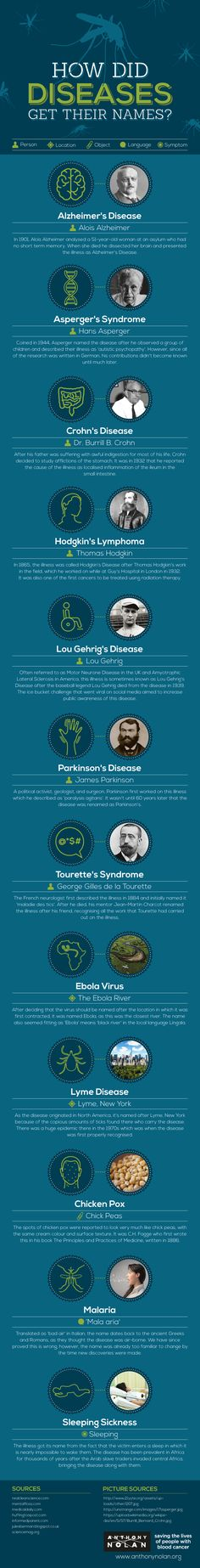 Psychology infographic and charts Psychology infographic and charts How Did Diseases Get Their Names? Infographic Description Psychology infographic and charts How Did Diseases Get Their Names? Infographic Description How Did Diseases Get Their Names? Life Science, Science And Nature, The More You Know, Good To Know, Medical Facts, Medical History, Anatomy And Physiology, Nursing Students, History Facts