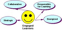 Graphical Organizers as Thinking Technology