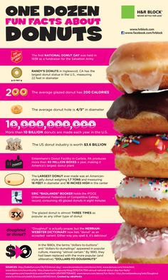 Fun Facts About Donuts --> Are you guys ready to celebrate National Donuts Day (June 1st)!