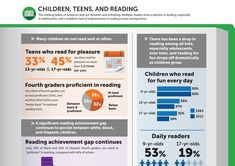 Reading Habits of American Children and Teens - Reading Infographic from Common Sense Media