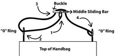 Visual tutorial on adding an adjustable handle to a purse.