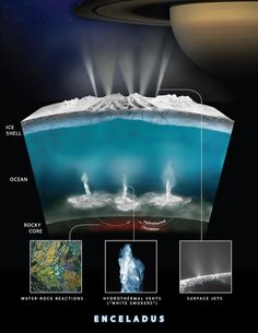 EarthSky | Methane on Enceladus: A possible sign of life? James Webb Space Telescope, Hubble Space Telescope, Space And Astronomy, Space Saturn, Sistema Solar, Geo Ado, Jupiter's Moon Europa, Cosmos, Jupiter Y Saturno
