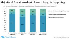 AP-NORC poll examines link between climate change and severe weather