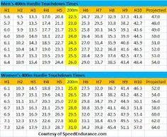 400m hurdles training plan - Αναζήτηση Google Training Plan, Periodic Table, How To Plan, Periotic Table