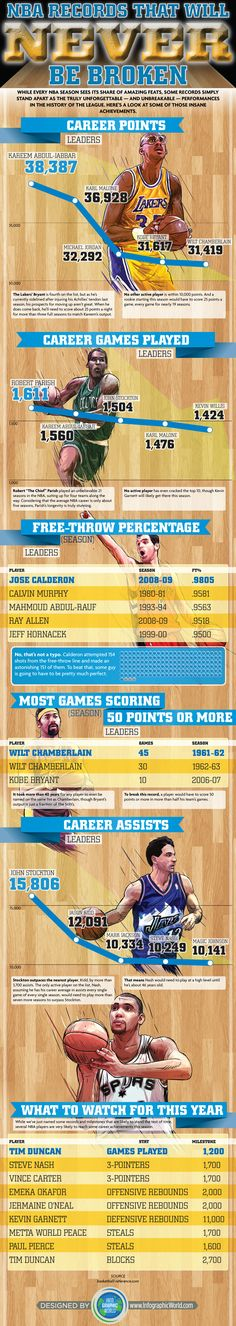 NBA Records that will never be broken. #infografia #infographic >>