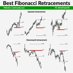 The best Fibonacci retracement support and resistance levels you can use to trade successfully. Tap link to watch video tutorial with example. Trading Quotes, Forex Trading System, How To Write Calligraphy, Stock Charts, Financial Markets, Technical Analysis, Forex Trading Strategies, Stock Market, About Me Blog