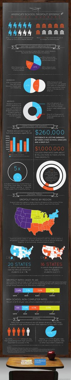 Infographic: America's School Dropout Epidemic By the Numbers | Posted on Huffington Post
