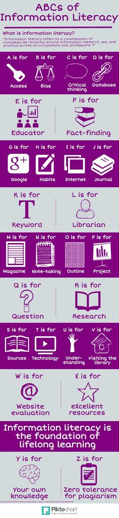 The ABCs of Information Literacy Infographic - e-Learning Infographics