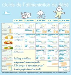Allaitement et diversification alimentaire My Bebe, Bebe Baby, Baby Cooking, Baby Eating, Baby Boom, Baby Health, Baby Needs, Newborn Pictures, Baby Tips