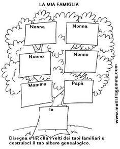 Alberi genealogici Kindergarten Math, Preschool, Italian Lessons, Italian Language, Primary School, First Grade, Special Education, Journal, Map