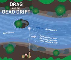 Drag and Dead Drift