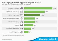 IT IS A FACT - guess which apps are most popular? - wrong - Flurry does the numbers and Statista the analysis: 115% up - Infographic: Messaging & Social App Use Triples in 2013