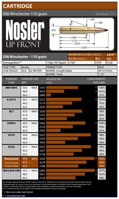308 Winchester 110 Grain Load Data Version 7.1